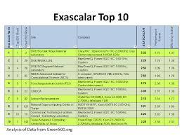 Top Charts November 2012 Exascalar Results From November 2012 Part 1 Data Center