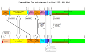 Arrl Board Of Directors Approves 9 Cm Band Plan
