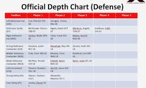 Kansas City Chiefs Depth Chart 2019 Chiefs Depth Chart Chiefs Release First Unofficial Depth