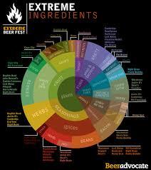 Malt Characteristics Chart Charts Brewgeeks