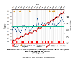 Manmade Co2 Does Not Cause Measurable Warming The Great