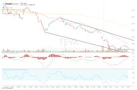 Teva Stock Chart Teva Relief Rally Loses Steam After Analyst Downgrade