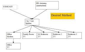 comcast hdmi cable wiring diagrams comcast diy wiring diagrams comcast cable wiring diagrams nilza net