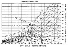 dew point chart air conditioning