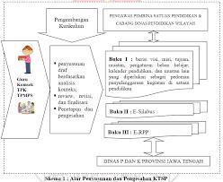 Download rpp daring luring dan kombinasi untuk semua mapel tingkat sma ma kelas 10 12 masa pandemi covid tak hanya guru bk, kepala sekolah di tingkat sma maupun smk juga. Panduan Penulisan Ktsp Sma Ta 2021 2022 Forum Blogger Indonesia
