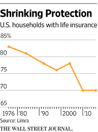life insurers draw on data not blood