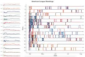 Mlb Chart Playoffs Visualizing Mlb Team Rankings With Ggplot2 And Bump Charts