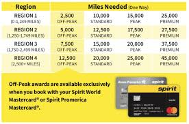 Your Guide To Spirit Airlines Award Chart Nerdwallet