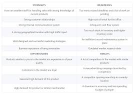 Swot Matrix Examples What Is Swot Analysis Template Examples For Business