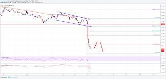 Etc Usd Chart Ethereum Classic Price Analysis Etc Usd Accelerating Losses