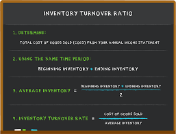 Sales Per Day Formula What Is Inventory Turnover Inventory Turnover Formula In 3