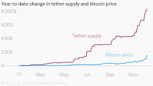 Year To Date Change In Tether Supply And Bitcoin Price