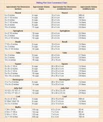 Convection Oven Conversion Chart Chocolate Cooking