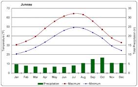 Taiga Temperature Chart Juneau Climograph