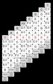 Parallel Modes
