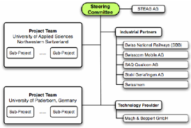 Organization Chart Mokex Of The Project Download