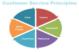 6 Very Effective Principles To Improve Your Customer Service
