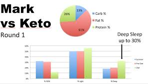 Tracking Blood Ketones Behind The Scenes Data On The