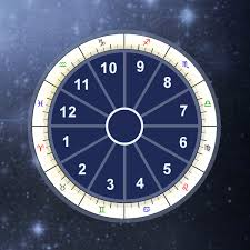 Birth Chart Houses Calculator Astrology Houses Calculator Astrological Houses Meanings
