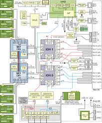 server block diagram sparc t8 2 server service manual block diagram online server block diagram