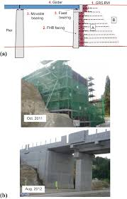 Designing With Geosynthetics Solution Manual Geosynthetic Reinforced Soil Structures For Railways And