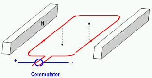 similiar basic electric motor diagram keywords gcse science the motor effect wikibooks open books for an open · simple electric motor diagram