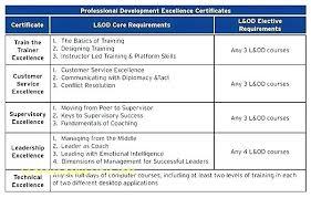 Professional Development Training Plan Template Sample Career