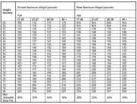 Height And Weight Chart Usmc Marine Corps Weight Chart 2018 Height And Weight Chart