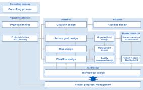 Call Center Operations Start Up Standard Operations Procedure Sop Advantage Of Tmj