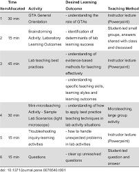 Teaching Seminar Activity Chart For Control Gta Training