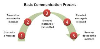 collection process of communication diagram pictures   diagramsspeech communication process diagram photo album diagrams