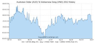 Australian Dollar Aud To Vietnamese Dong Vnd History