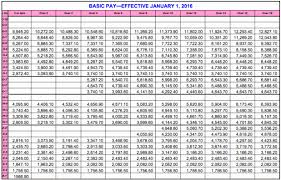 Militaty Pay Chart Army Military Pay Chart 2019 Army Pay
