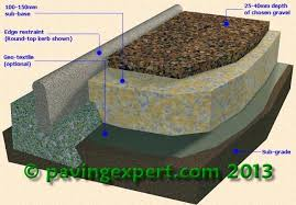 diy gravel driveway gravel driveway construction diy gravel driveway cost