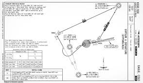 Quiz Could You Pass An Instrument Checkride Today Boldmethod