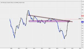 U S Domestic Hot Rolled Coil Steel Futures Chart Tradingview