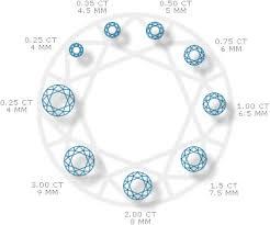 Diamond Points Chart Zwelex Trade Your Diamonds Diamond Carat Weight