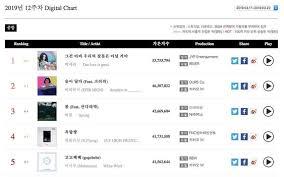 Triple M Charts Monsta X And Mamamoo Rise To Top Of Gaon Weekly Charts Baek