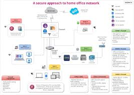components of secure home office network part ii outscribe the diagram in part i
