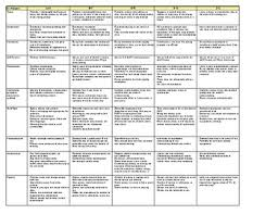 essay rubric literary analysis advanced by julia schmidt tpt essay rubric literary analysis advanced