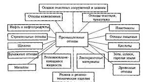 Курсовая работа Твердые токсичные отходы промышленности  На основе этой классификации разрабатываются схемы централизованного сбора вывоза и переработки промышленных отходов для использования в качестве