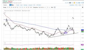 Natural Gas Price Forecast Natural Gas Gaps Higher And