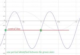 amplitude this is the distance from the central time to the maximum or minimum we can see from the graph that this distance is measured from 1 1 to