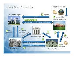 Letter Of Credit Process Flow Chart Ppt Enr Export Presentaton March2012