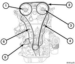 2008 dodge avenger timing chain and water pump instuctions chilton Dodge Avenger Fuse Box Location Dodge Avenger Fuse Box Location #98 2010 dodge avenger fuse box location