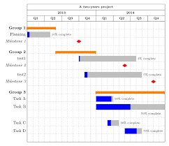 Gantt Chart Using Pgfgantt With Years Divided Into Quarters