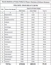 Tarvata ammukunaru freebies mida ap janam came to reality, it won't help much in next election for any party. Andhra Pradesh Panchayat Elections Results 2021 Live Updates Ysrcp Supporters Sweep First Phase Panchayat Polls