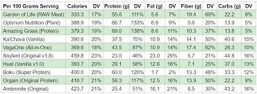 Optimum Nutrition Comparison Chart 10 Best Meal Replacement Powders Drinks And Mixes In 2020
