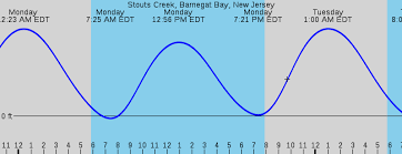 Tide Chart Lavallette Nj 41 Memorable New Jersey Tide Charts 2019