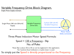 variable frequency drive block diagram the wiring diagram 3 phase induction motor circuit diagram vidim wiring diagram block diagram · variable frequency drives a comparison